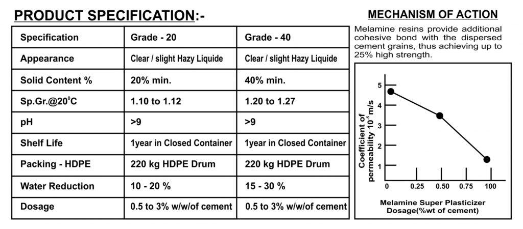 Superplasticizer Admixture - Superplasticizer Manufacturer